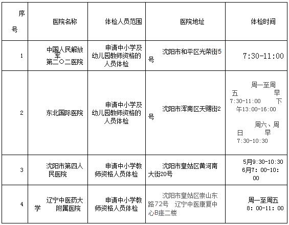 沈阳市教师资格证体检项目(图1)